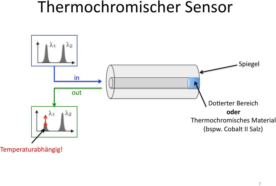 Thermochromisches Material (bspw.