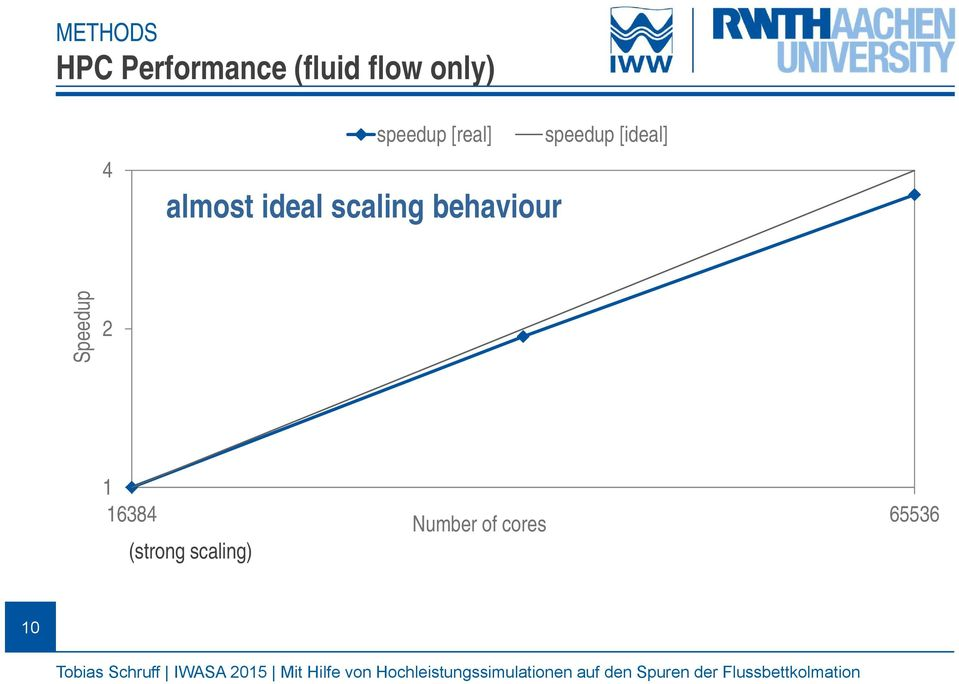behaviour speedup [ideal] Speedup 2 1