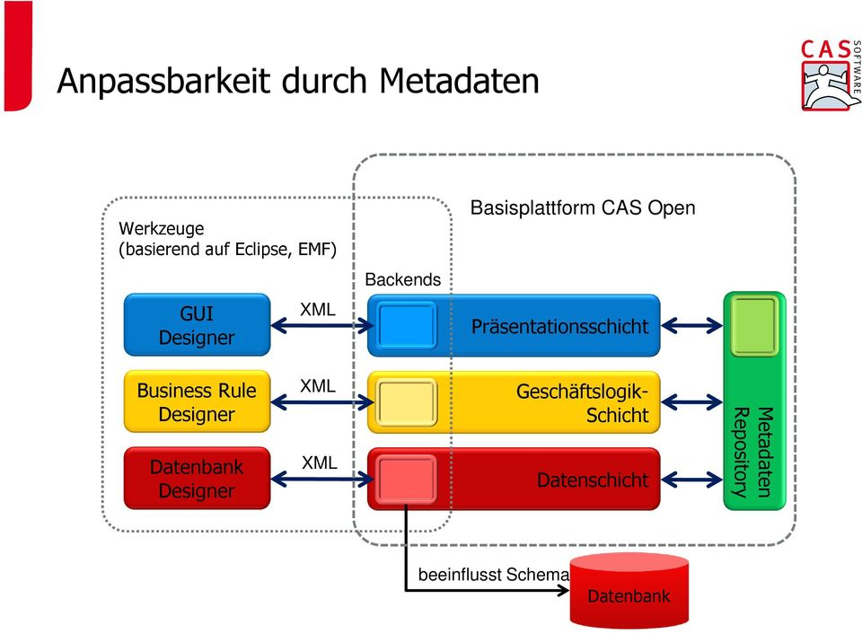 Präsentationsschicht Business Rule Designer Datenbank Designer XML