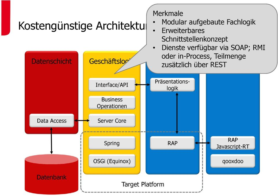 Browser Kostengünstige Architektur (II) Interface/API Präsentationslogik Business Operationen
