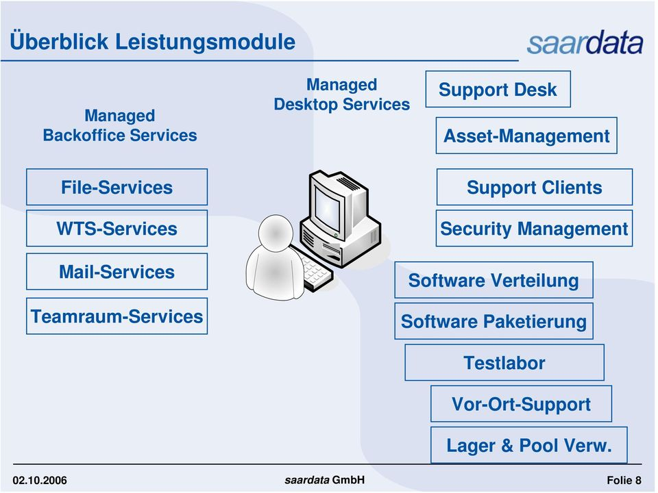 Clients Security Management Mail-Services Teamraum-Services Software