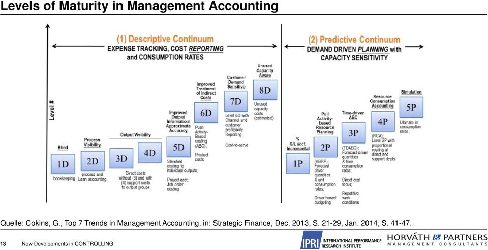 , Top 7 Trends in Management Accounting, in: