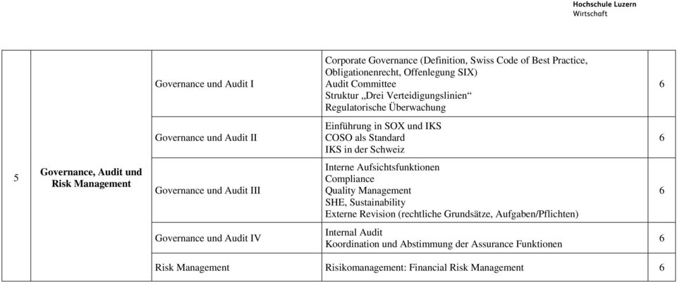 Risk Management Governance und Audit III Interne Aufsichtsfunktionen Compliance Quality Management SHE, Sustainability Externe Revision (rechtliche Grundsätze,