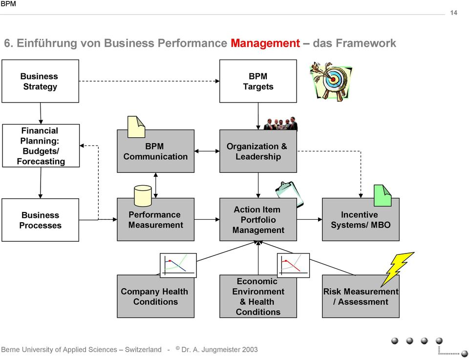 Business Processes Performance Measurement Action Item Portfolio Management Incentive Systems/