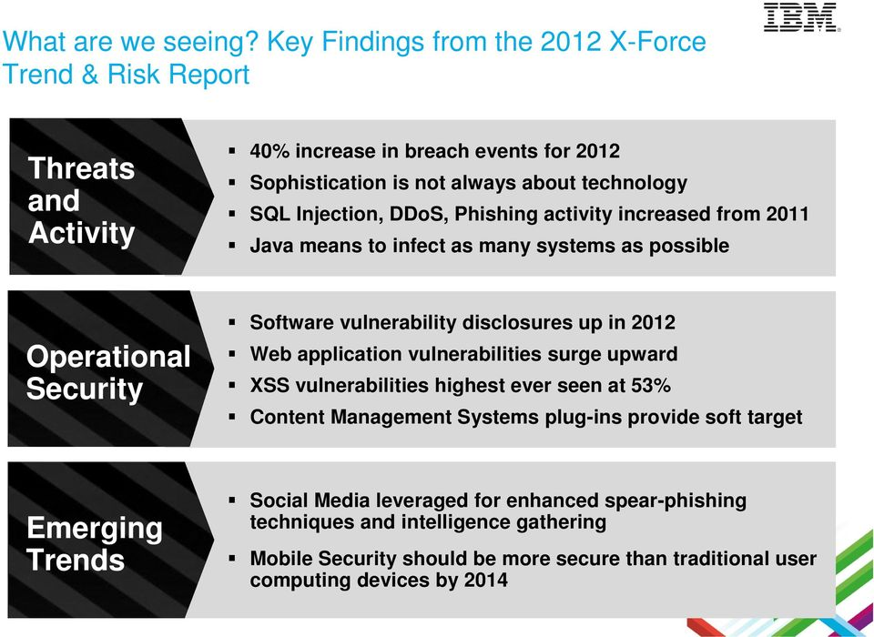 Injection, DDoS, Phishing activity increased from 2011 Java means to infect as many systems as possible Operational Security Software vulnerability disclosures up in 2012