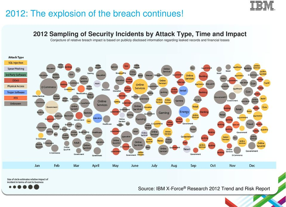 Conjecture of relative breach impact is based on publicly disclosed