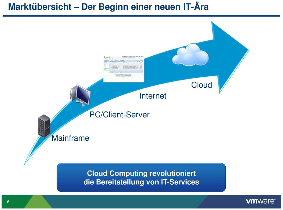 Mainframe Cloud Computing