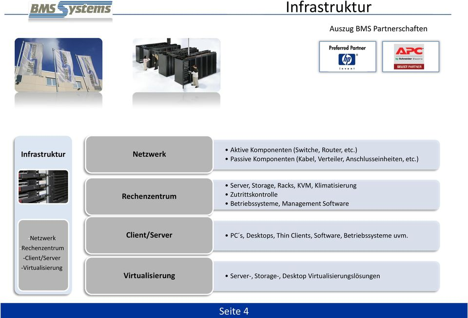 ) Rechenzentrum Server, Storage, Racks, KVM, Klimatisierung Zutrittskontrolle Betriebssysteme, Management Software
