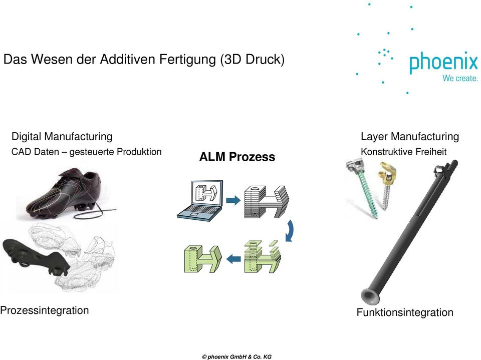 Produktion ALM Prozess Layer Manufacturing
