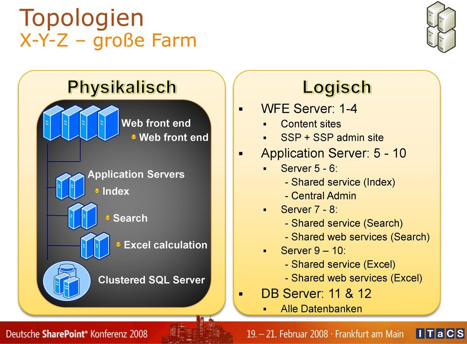 5-6: - Shared service (Index) - Central Admin Server 7-8: - Shared service (Search) - Shared web services