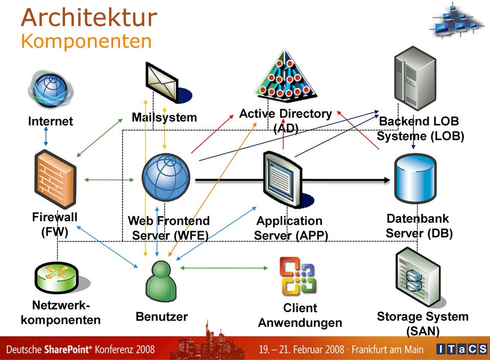 Server (WFE) Application Server (APP) Datenbank Server (DB)