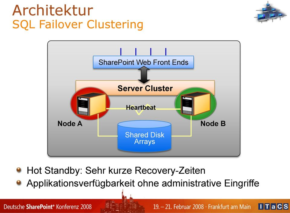 Disk Arrays Node B Hot Standby: Sehr kurze