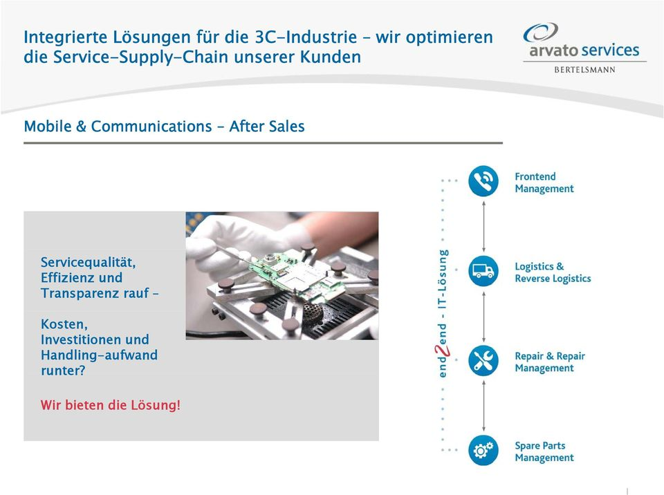 Communications After Sales Servicequalität, Effizienz und