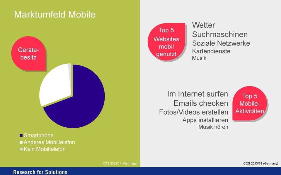 Mobiltelefon Kein Mobiltelefon Im Internet surfen Emails checken