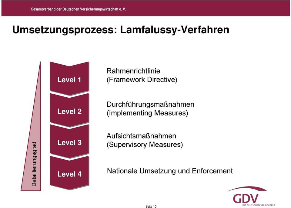 (Implementing Measures) Detaillierungsgrad Level 3 Level 4