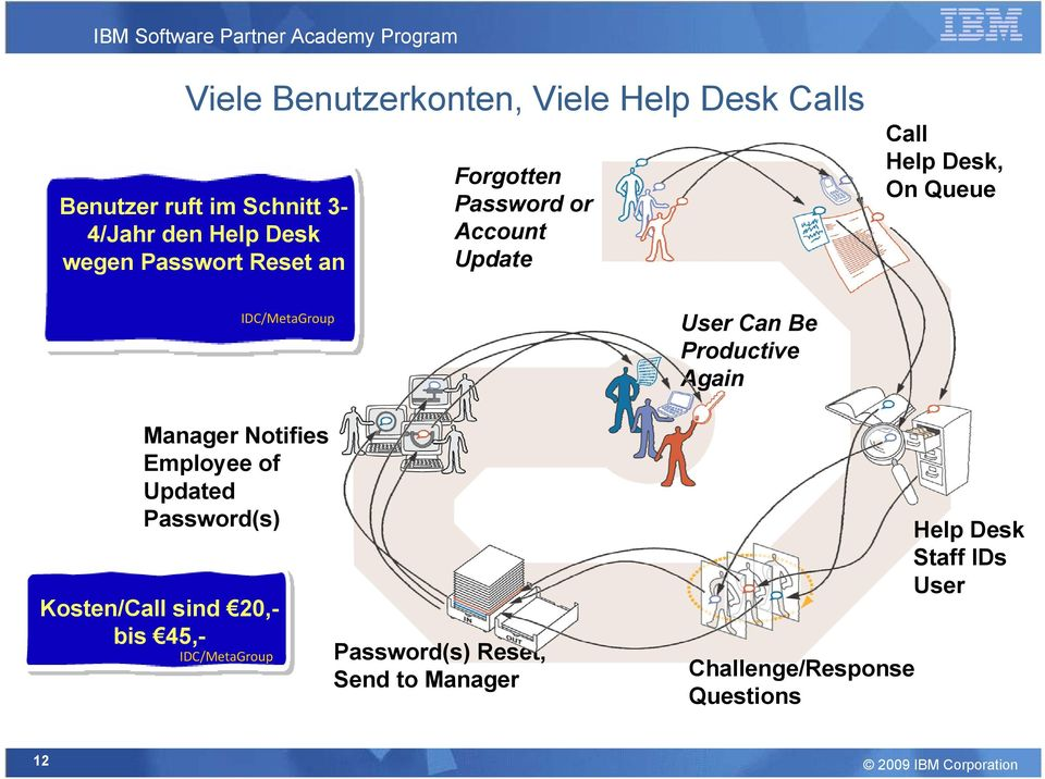 of Updated Password(s) Kosten/Call sind 20,bis 45,IDC/MetaGroup 12 Call Help Desk, On Queue User Can Be Productive