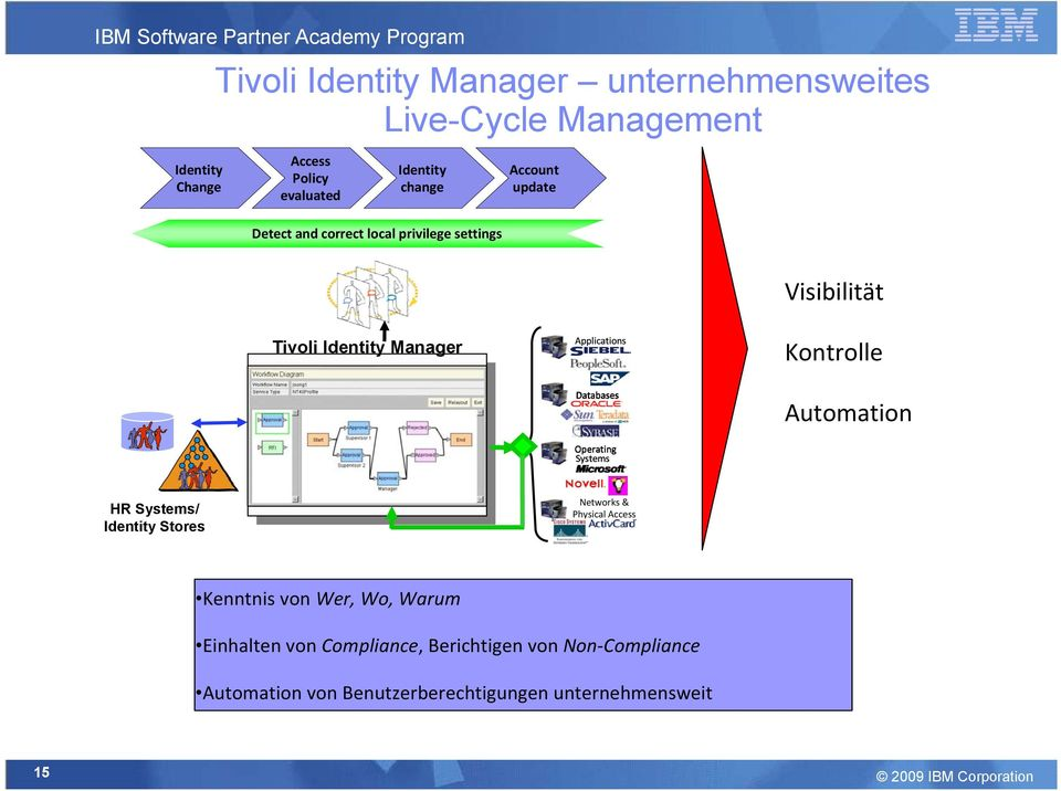 Databases Operating Systems Automation HR Systems/ Identity Stores Networks & Physical Access Kenntnis von Wer, Wo, Warum