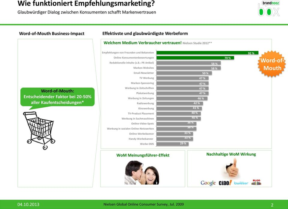 Nielsen Studie 2012** Word-of-Mouth: Entscheidender Faktor be