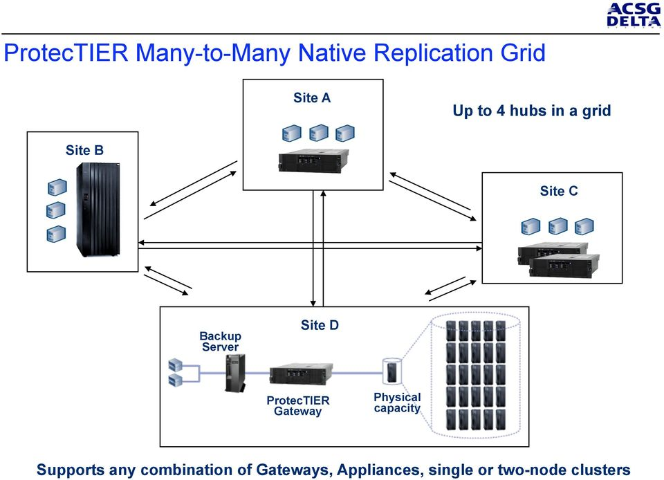 D ProtecTIER Gateway Physical capacity Supports any