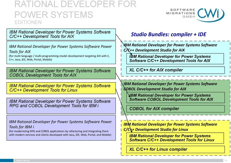 IBM Rational Developer for Power Systems Software C/C++ Development Tools for Linux IBM Rational Developer for Power Systems Software RPG and COBOL Development Tools for IBM i Studio Bundles: