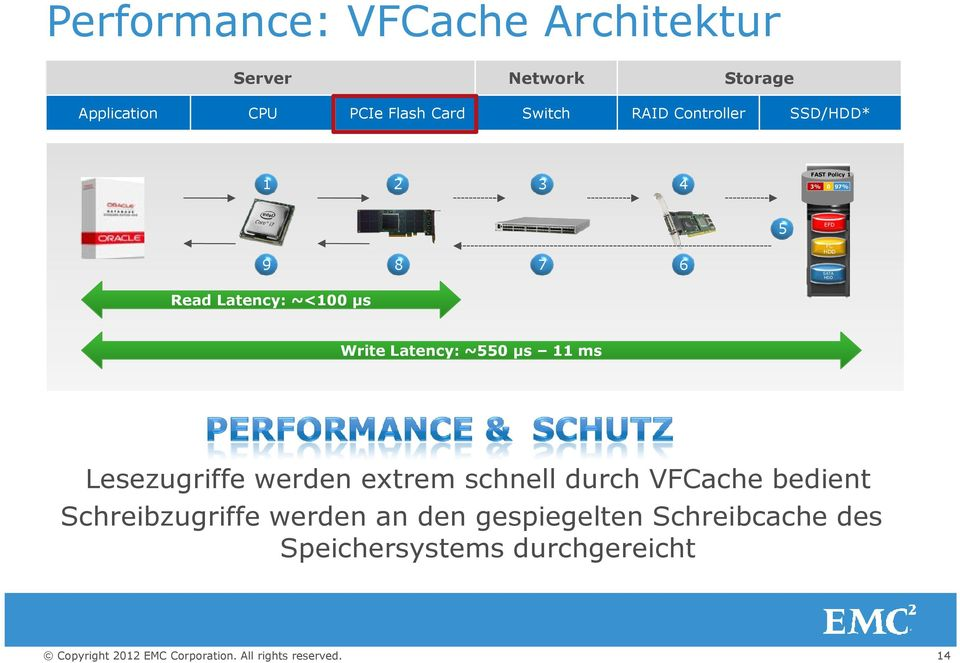 Latency: ~<100 µs Write Latency: ~550 µs 11 ms Lesezugriffe werden extrem schnell durch VFCache