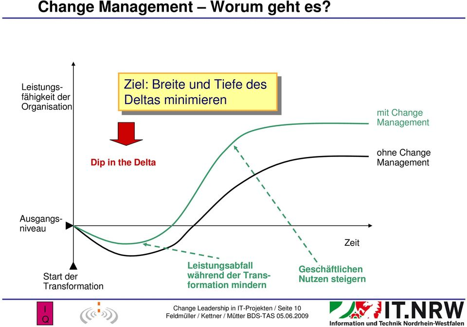 minimieren mit Change Management Dip in the Delta ohne Change Management Ausgangsniveau
