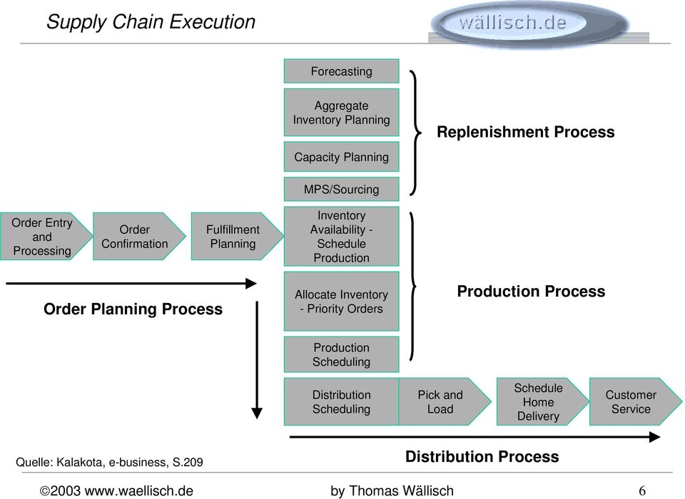Process Allocate Inventory - Priority Orders Production Process Production Scheduling Distribution Scheduling Pick and Load