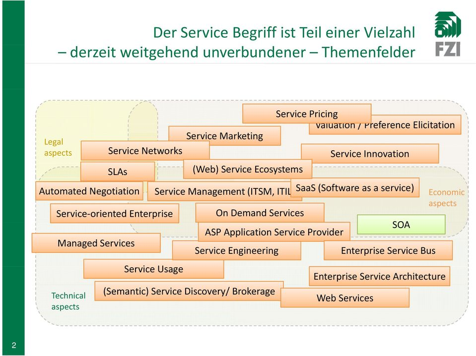 Service Innovation Service Management (ITSM, ITIL) SaaS (Software as a service) Service Usage On Demand Services ASP Application Service Provider Service