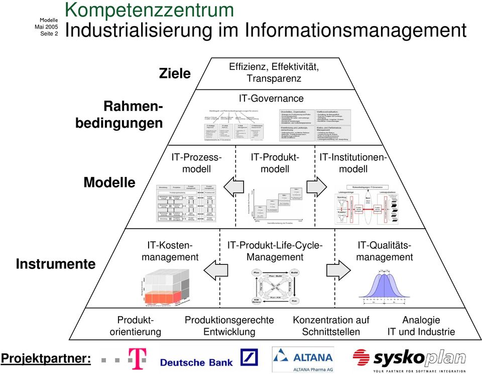 IT-Qualitätsmanagement IT-Kostenmanagement IT-Produkt-Life-Cycle- 1.5σ 1.