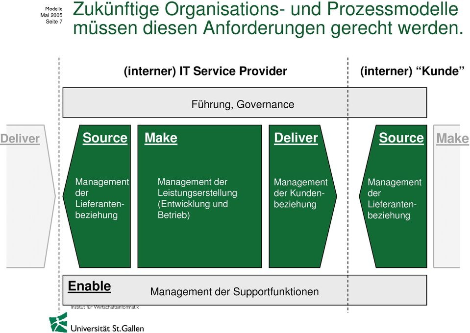 (interner) IT Service Provider (interner) Kunde Führung, Governance Deliver Source Make