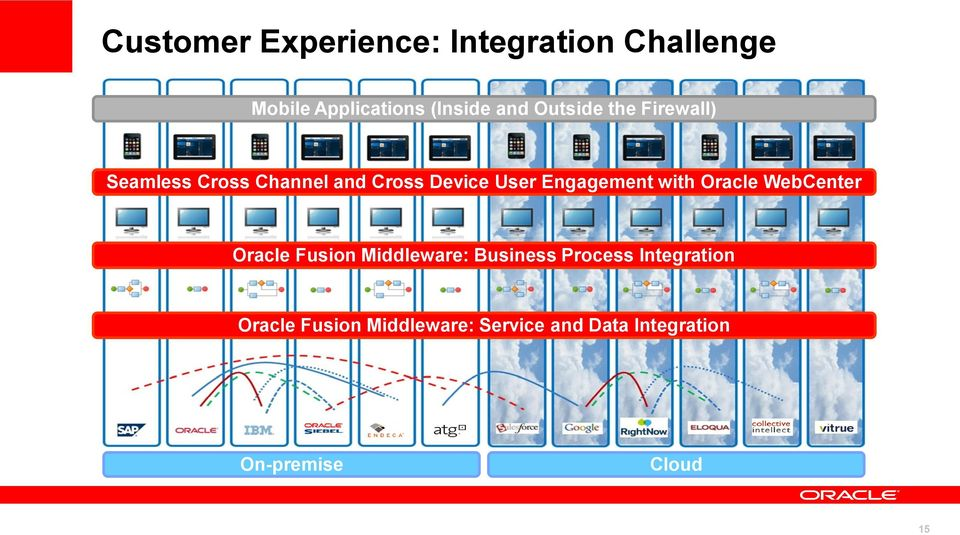 Oracle WebCenter Oracle Fragmented Fusion Middleware: and Inefficient Business Business Process Processes