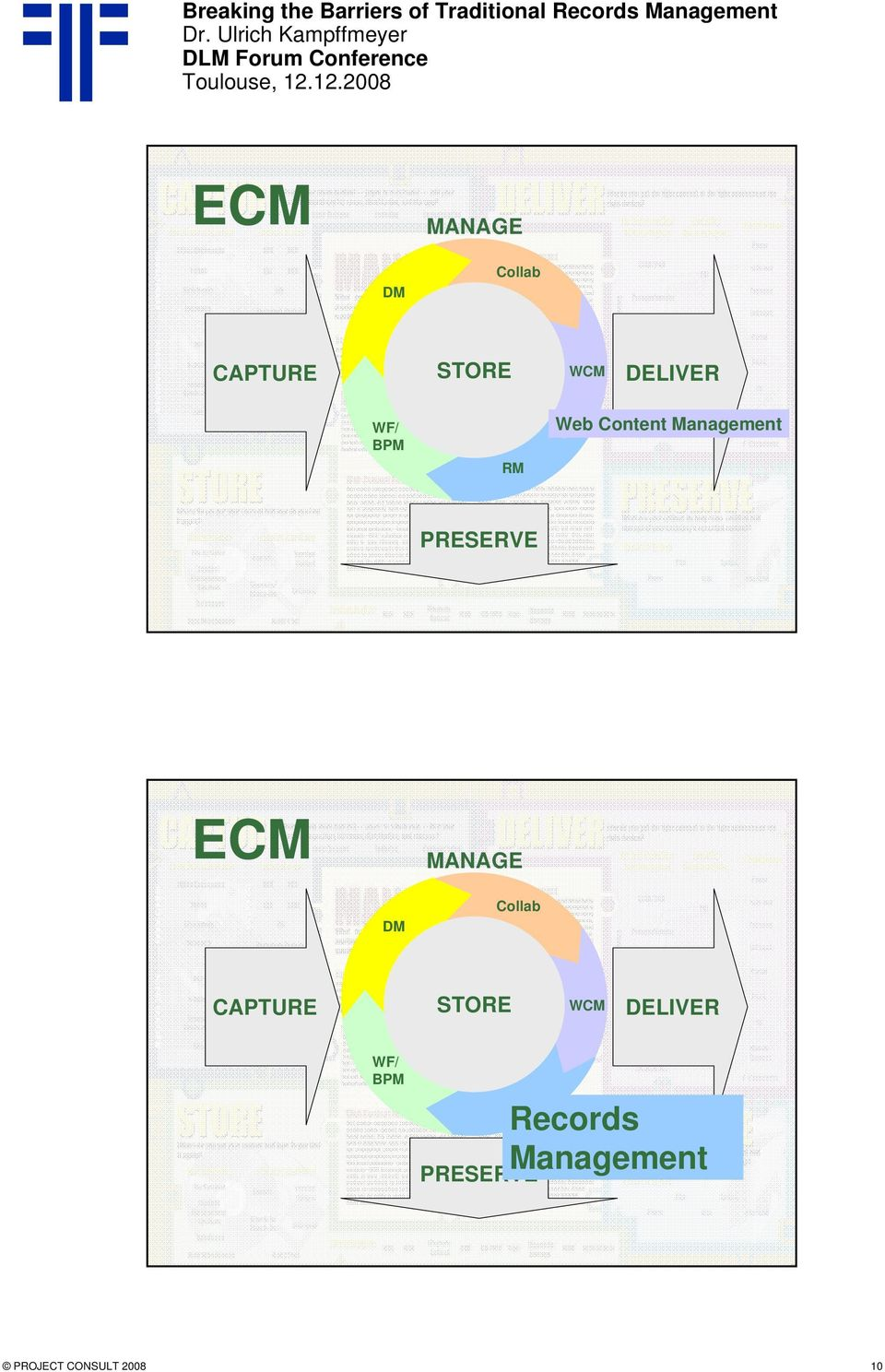 PRESERVE ECM MANAGE DM Collab CAPTURE STORE WCM