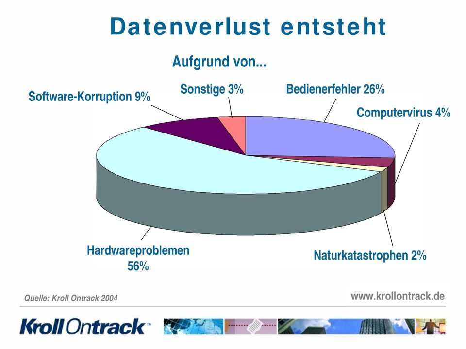 Bedienerfehler 26% Computervirus 4% Quelle: