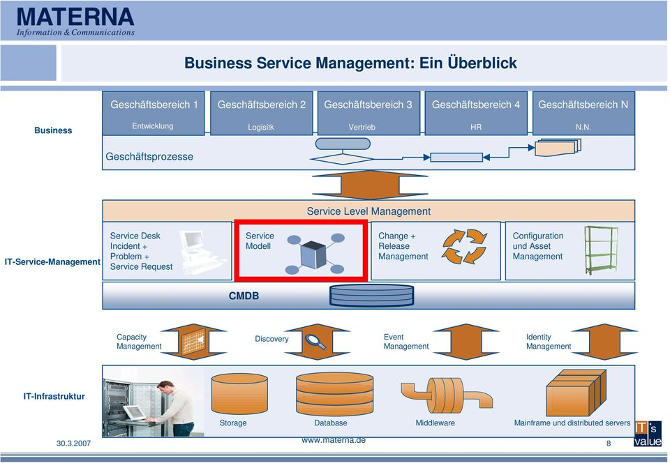 Service Request Service Modell Change + Release Management Configuration und Asset Management CMDB Capacity Management Discovery Event