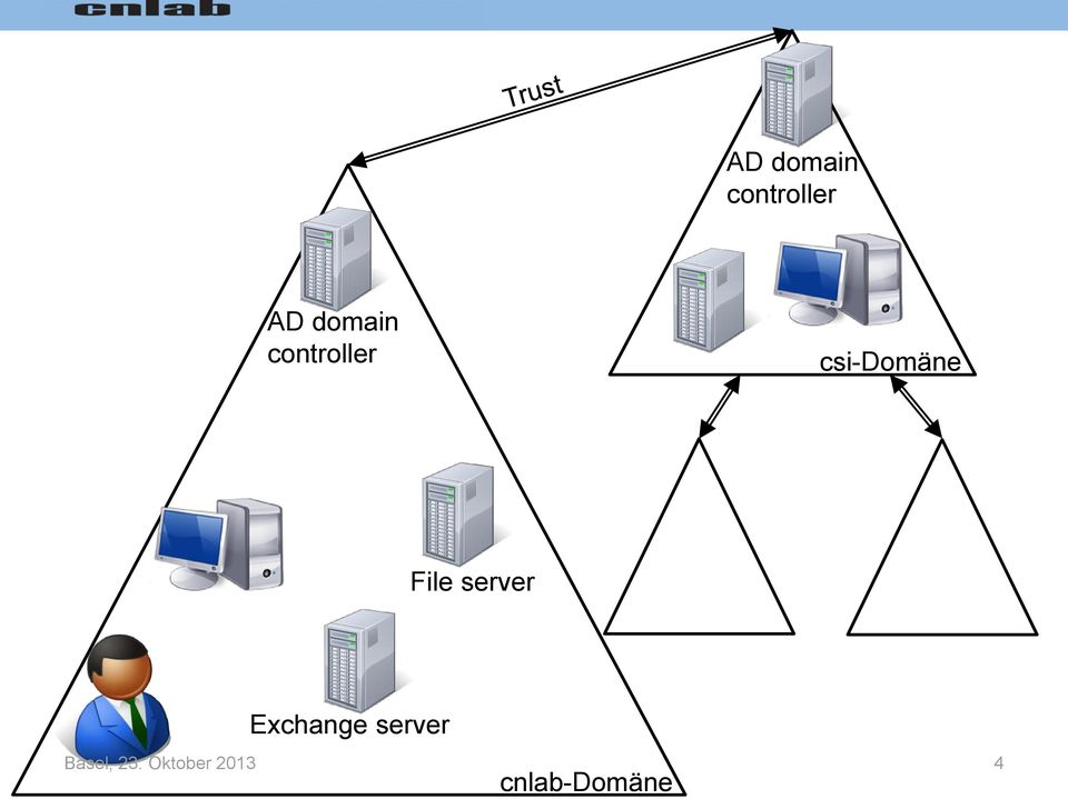 File server Exchange server