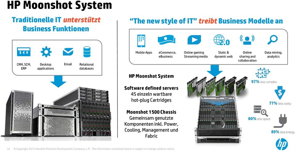 dynamic web Online sharing and collaboration Data mining, analytics HP Moonshot System Software defined servers 45 einzeln