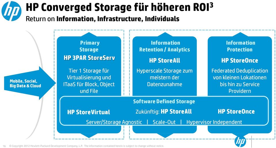 Hyperscale Storage zum meistern der Datenzunahme Software Defined Storage Information Protection HP StoreOnce Federated Deduplication von
