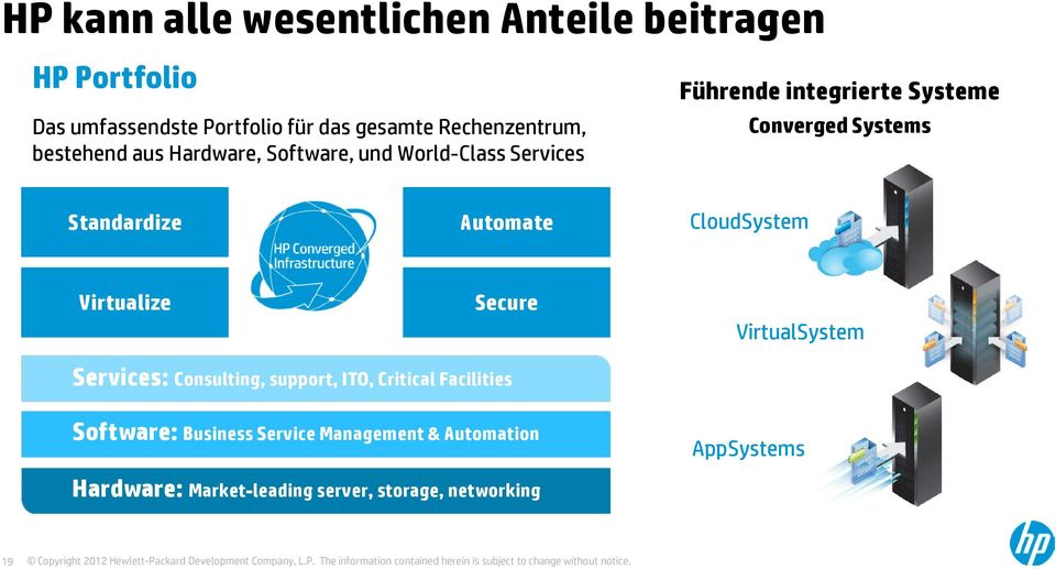 Standardize Automate CloudSystem Virtualize Secure VirtualSystem Services: Consulting, support, ITO, Critical