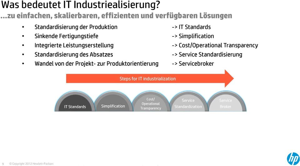 Produktion -> IT Standards Sinkende Fertigungstiefe -> Simplification Integrierte