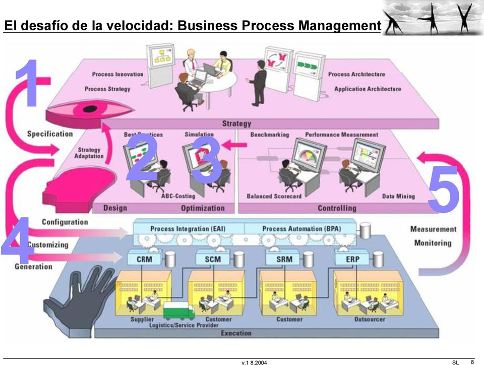 Process Management 1