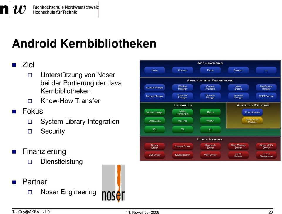 Fokus System Library Integration Security Finanzierung