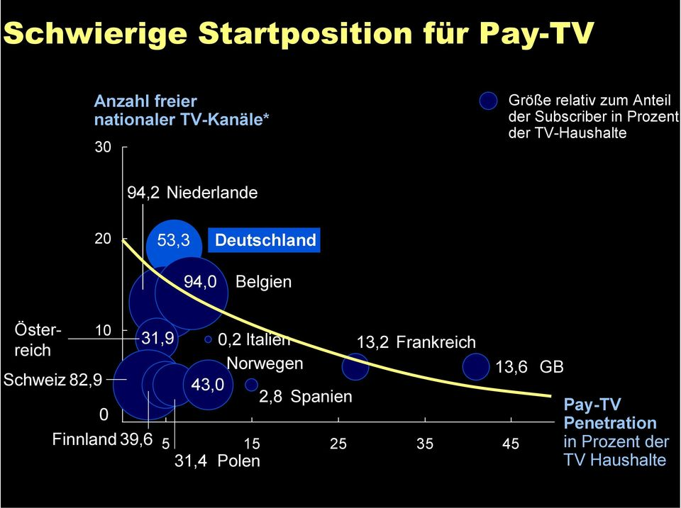 channels with nation-wide 31,4 cablepolen TV presence of at least 75% ** Includes 7 German channels Source: IP Deutschland, Informamedia European Television, 21; Informa