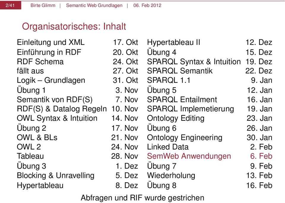 Nov SPARQL Entailment 16. Jan RDF(S) & Datalog Regeln 10. Nov SPARQL Implemetierung 19. Jan OWL Syntax & Intuition 14. Nov Ontology Editing 23. Jan Übung 2 17. Nov Übung 6 26. Jan OWL & BLs 21.