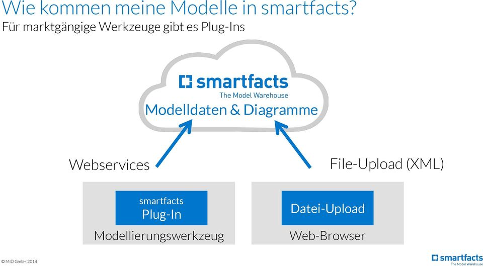 Modelldaten & Diagramme Webservices File-Upload
