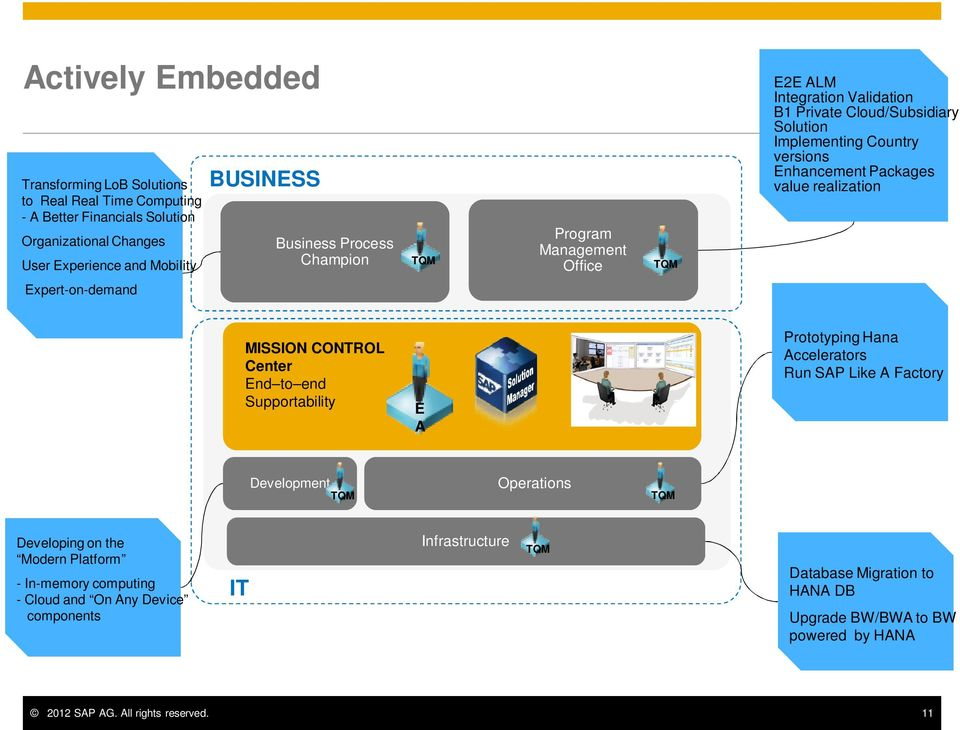 value realization MISSION CONTROL Center End to end Supportability E A Prototyping Hana Accelerators Run SAP Like A Factory Development TQM Operations TQM Developing on the Modern