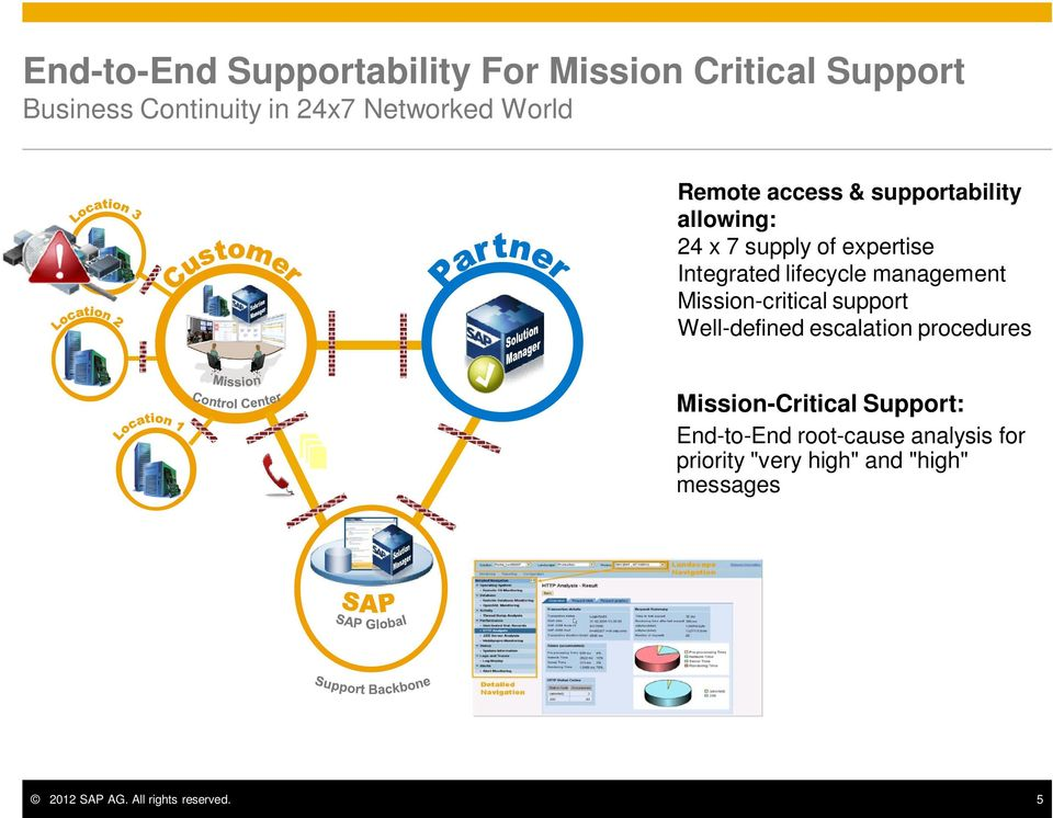 management Mission-critical support Well-defined escalation procedures Mission-Critical Support: