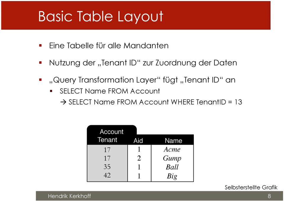 Account SELECT Name FROM Account WHERE TenantID = 13 Account Tenant Aid