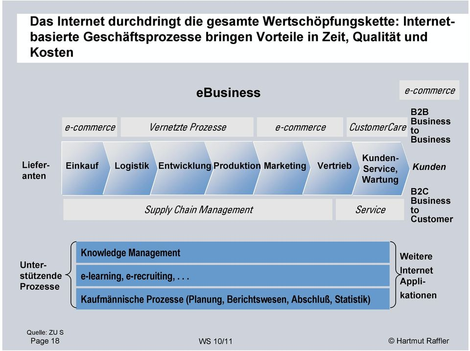 Entwicklung Produktion Marketing Vertrieb Kunden- Service, Kunden Wartung B2C Supply Chain Management Service Business to Customer Unterstützende