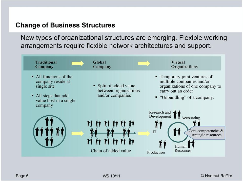 between organizations and/or companies Virtual Organizations Temporary joint ventures of multiple companies and/or organizations of one company to carry out an