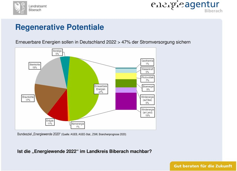 Energiewende 2020 (Quelle: AGEB, AGEE-Stat.
